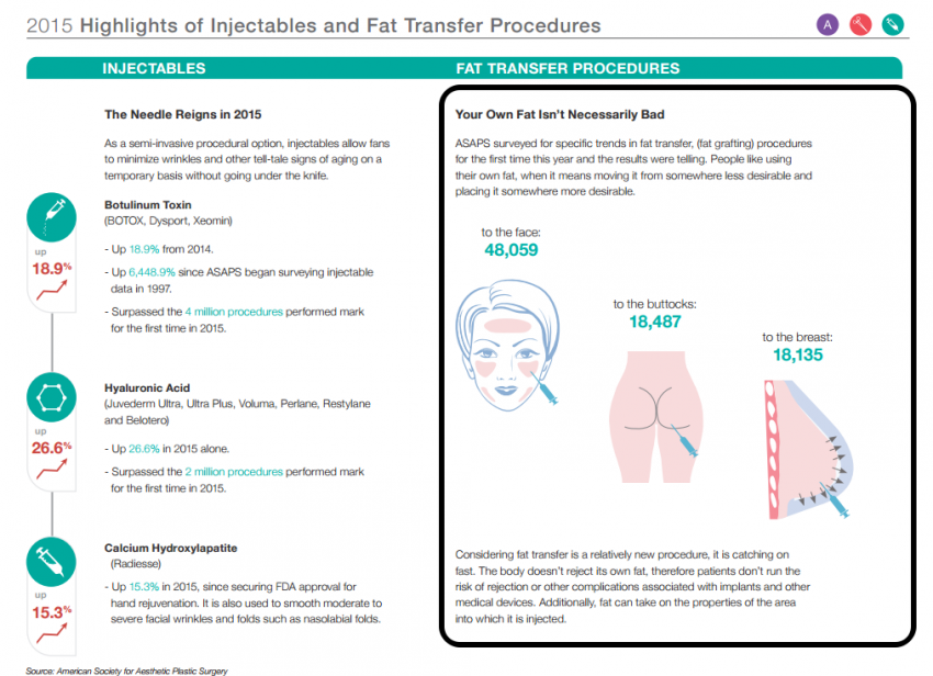 Fat Transfer to face, buttocks and breast